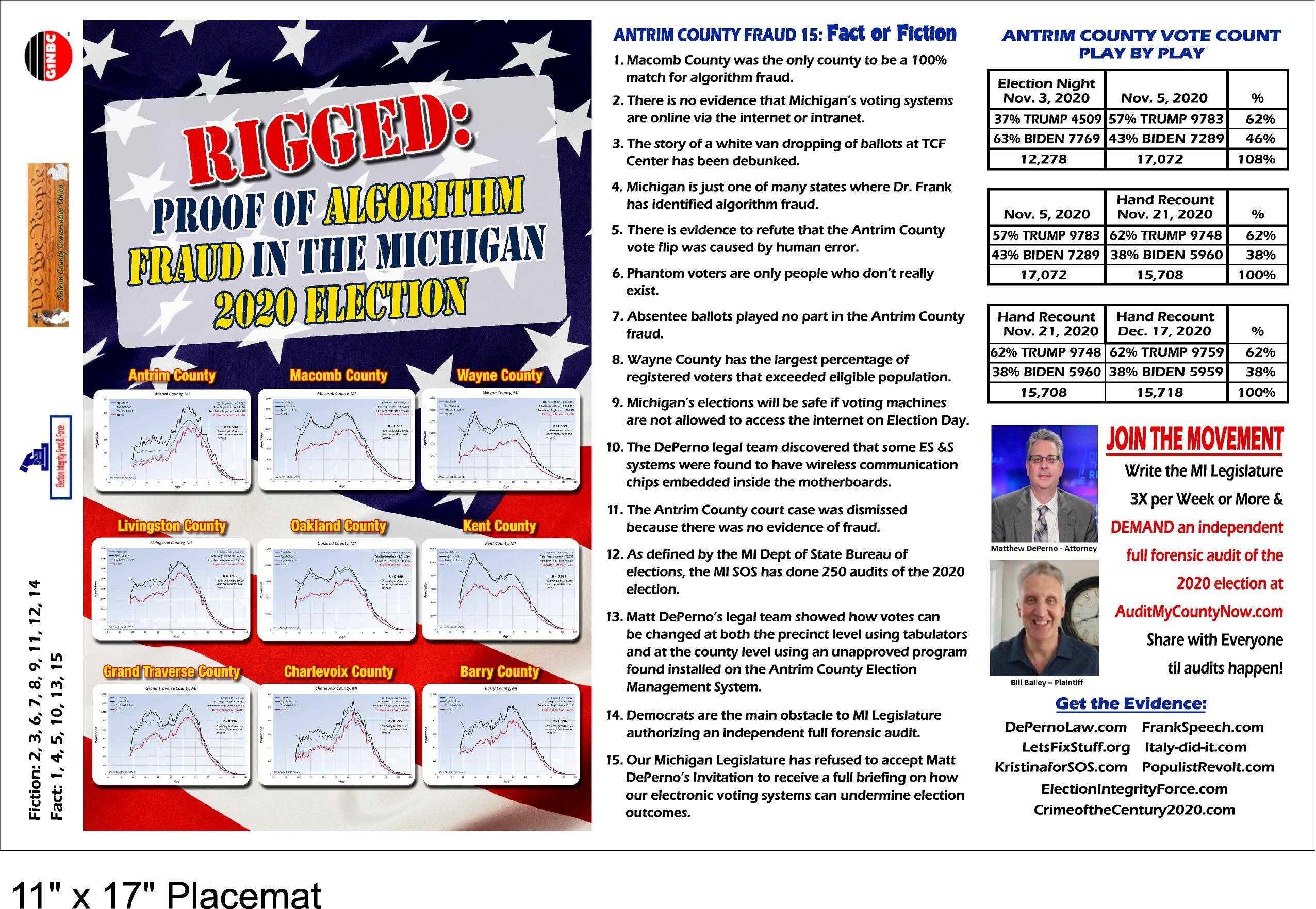 Election Placemat